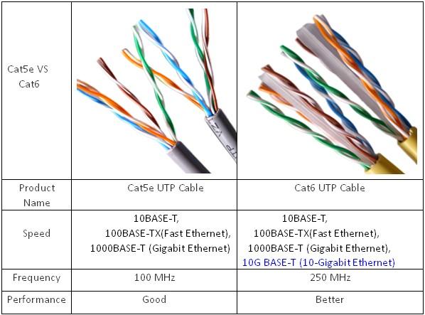 Ethernet Cat S Ou